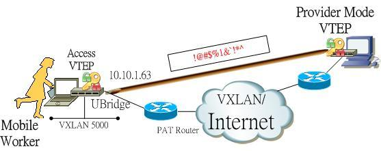 Extend your VXLAN anywhere over the Internet by the UBridge